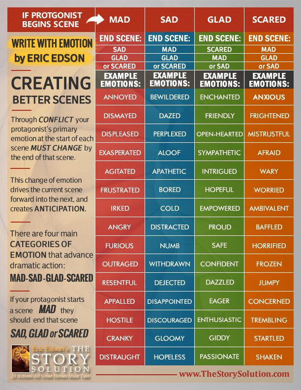 Charto of emotions for writing